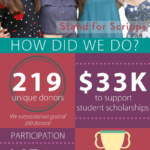 Day of Giving. Stand for Scripps. How did we do? 219 unique donors. We surpassed our goal of 200 donors! $33,000 to support student scholarships. Participation: 147 alums and students, 31 families and parents, and 43 staff and friends. Congrats on our most successful day of giving to date. Thank you! Your gift provides access to a higher education and opportunities for the next generation of leaders.