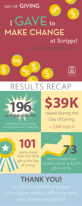 Day of Giving Results: 196 unique donors. $39,000 raised during the day of giving plus $39,000 match. 101 new 2018 donors. 73 second, third, or fourth time donors in 2018. Thank you for your continued support. We cannot do this work without you!