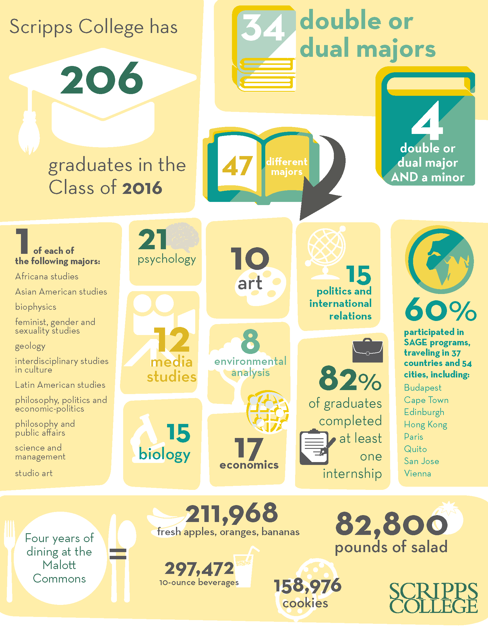 Commencement Infographic for Class of 2016