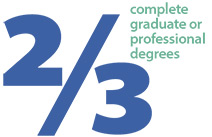 Two-thirds complete graduate or professional degrees