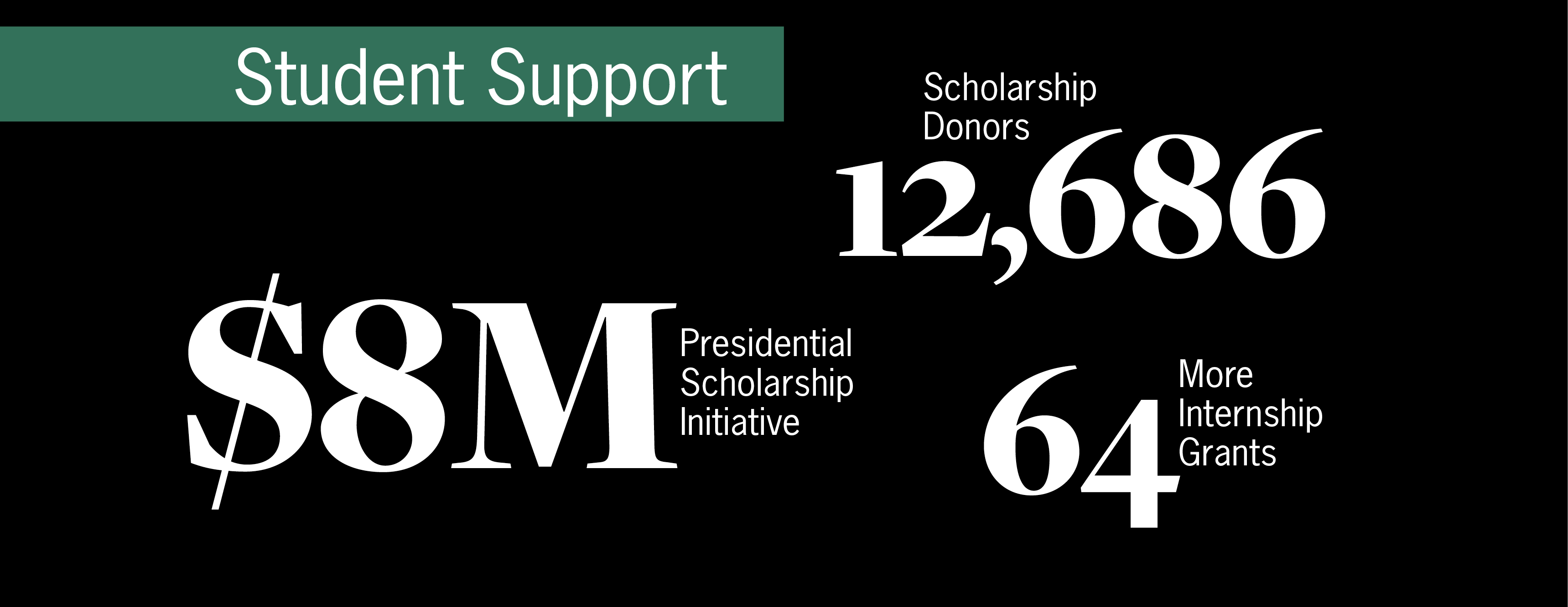 Infographic of Student support scholarship and donors